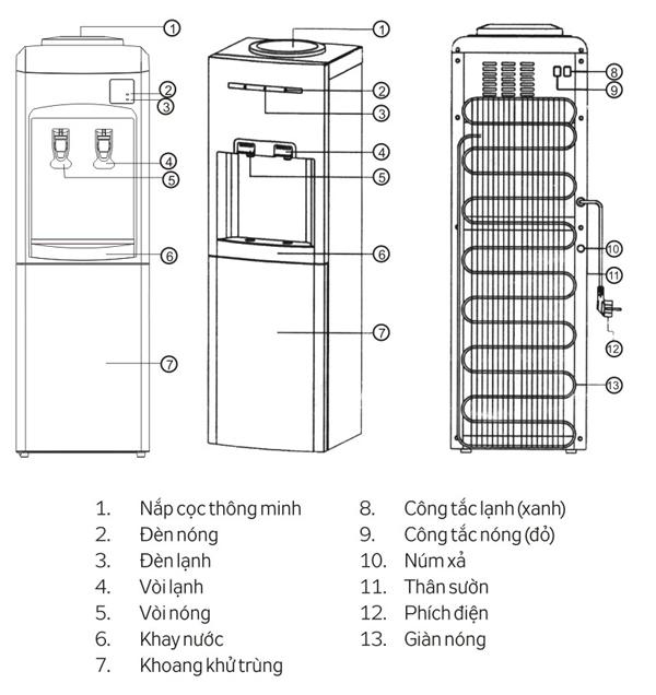Thông số kĩ thuật cây nước nóng lạnh kangaroo kg34h