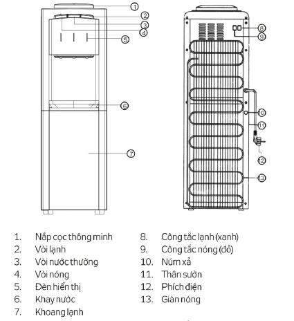 thông số kĩ thuật cây nước nóng lạnh kangaroo kg39b