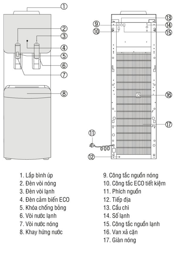 Thông số kĩ thuật cây nước nóng lạnh kangaroo kg49