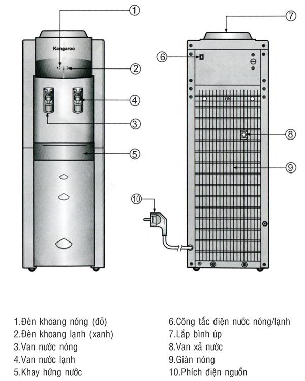 thông số kĩ thuật cây nước nóng lạnh kangaroo kg43