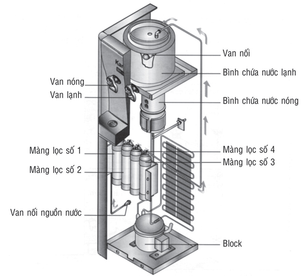 Thông số kĩ thuật cây nước nóng lạnh kangaroo kg48