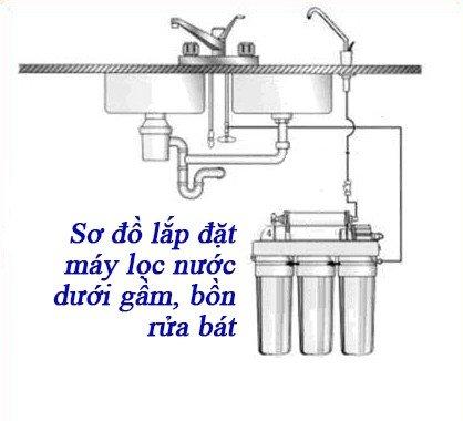 Sơ đồ lắp đặt máy lọc nước RO